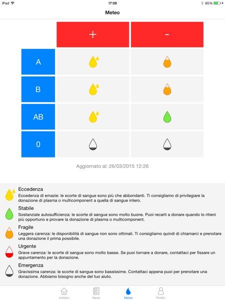 AVIS Regionale Toscana app iOS App Store Meteo del sangue Timer del sangue 3